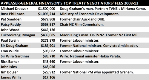 Finlayson's Top Treaty Negotiators' Fees 2008-13